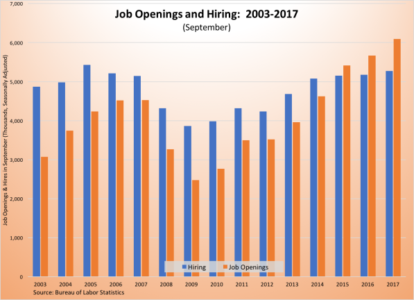 job openings and hiring-2003-2017 111017