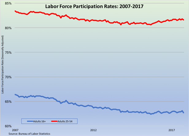 Labor Force Participation Rate 2007-2017