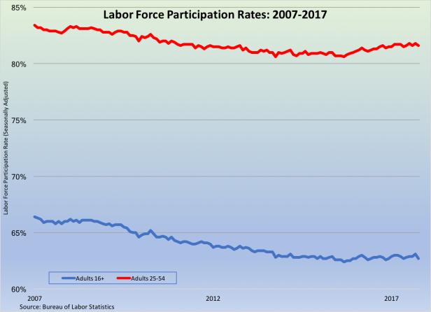 Labor Force Participation Rate 2007-2017