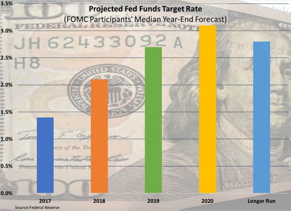 FOMC Fed funds target projections 121517