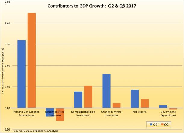 GDP CONTRIBUTORS Q32017-120117