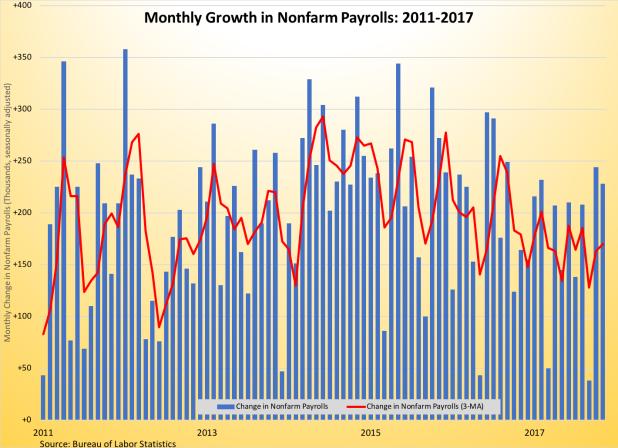 Payroll Gains 2011-2017 120817
