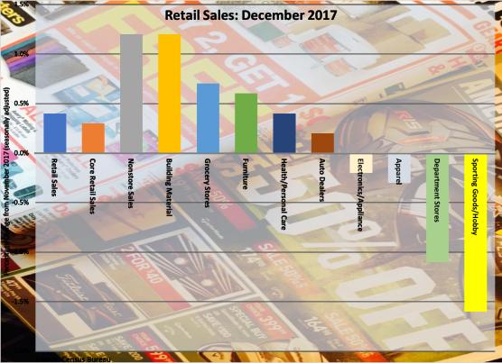 December 2017 Retail Sales 011318