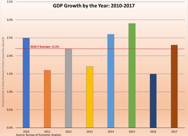 GDP growth 2010-2017 012618
