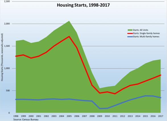 Housing Starts 1998-2017--011918