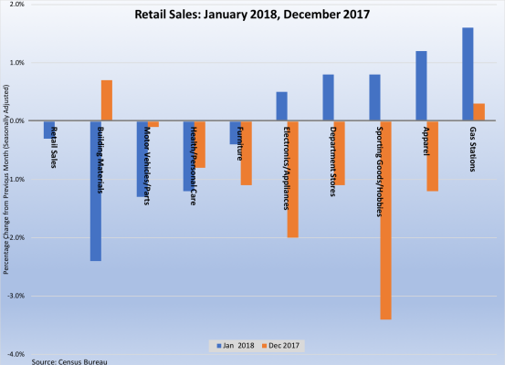 Retail sales Jan18 Dec 17 021618.png