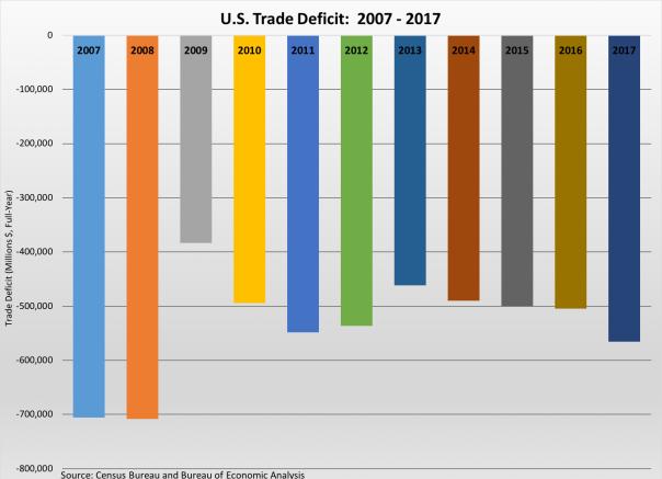 Trade Deficit 2007-2017 020918