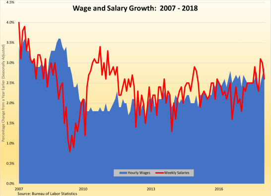 wage growth 2007-2018-020218