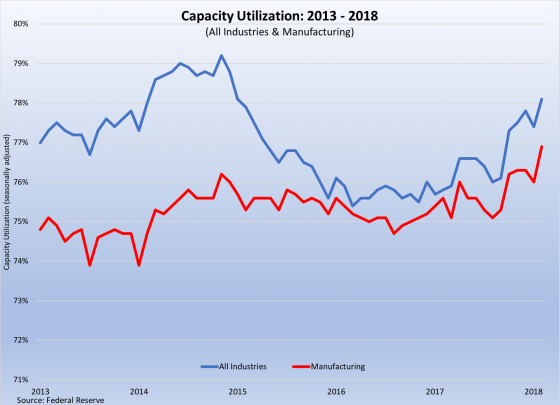 Capacity Utilization 031618.png