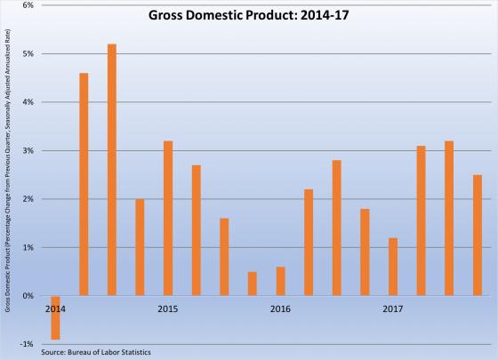 GDP 2014-2017 030218