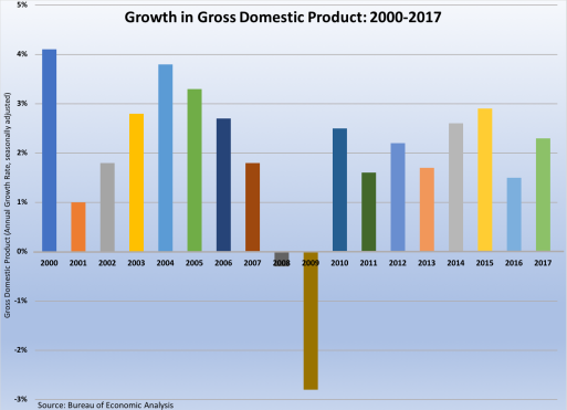 Gross Domestic Product 2000-2017-033018