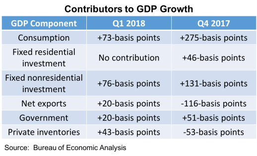 2018 Q1 GDP contributors-042718
