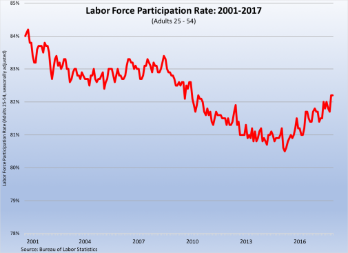 labor force participation 2001-2017 040618