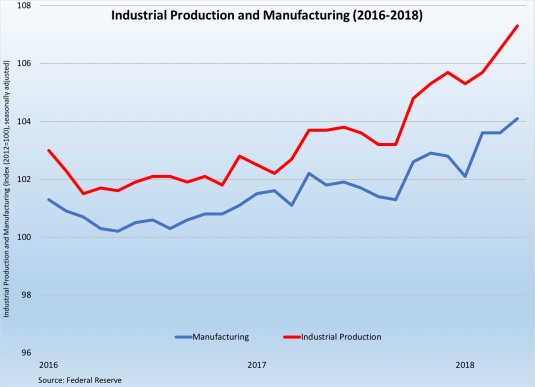Industrial Production 2016-18 051818