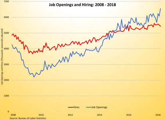 Job Openings and Hiring 2008-2018 051118