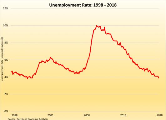 Unemployment Rate 1998-2018 050418