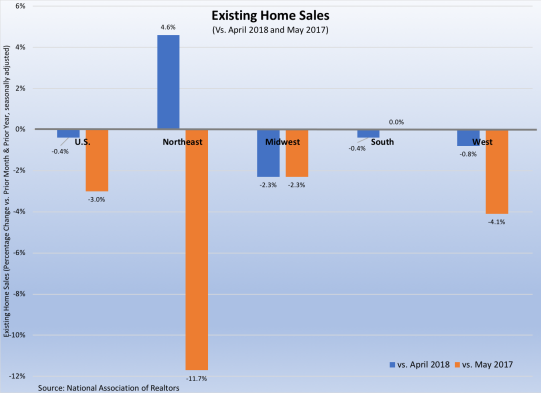 Existing Home Sales June 2018-062218