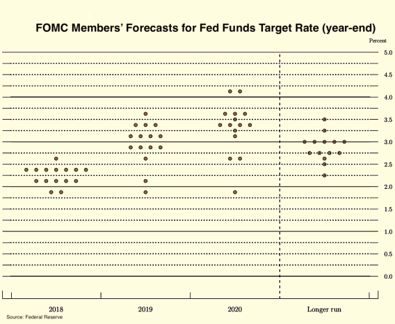 FOMC Fed Funds Forecast--2018-2020