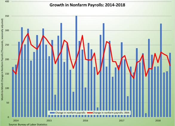 Nonfarm Payrolls 2014-2018-060118