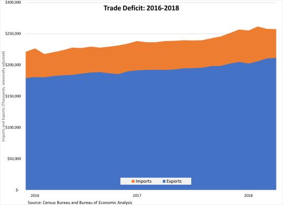 Trade Deficit 060818