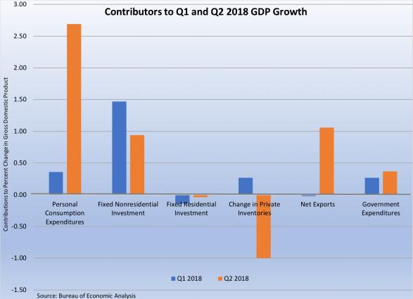 GDP Contributors 072718