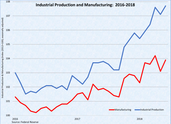 Industrial Production Manufacturing 072018