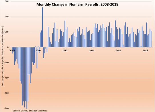 Job Gains-2008-2018 070618