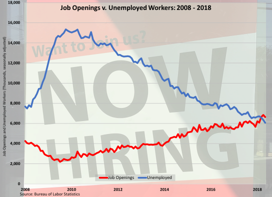 Job Openings Unemployment 071318.png