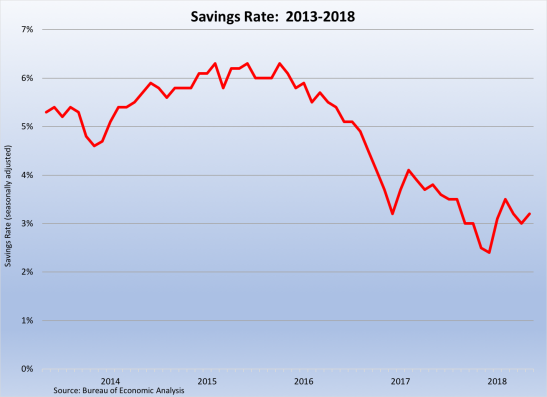 Savings Rate 2013-2018 062918