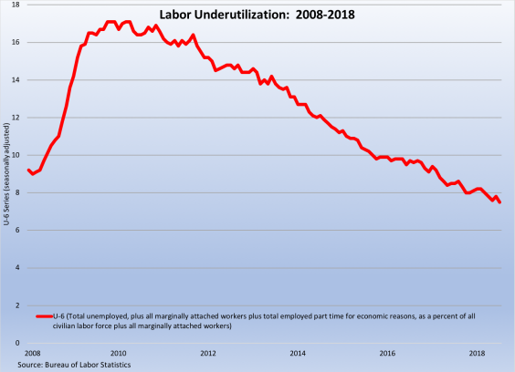 labor underutilization 080318