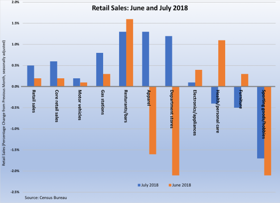 Retail Sales June-July 2018 081718