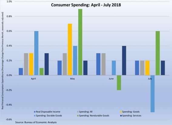 Consumer Spending April - July 2018 083118