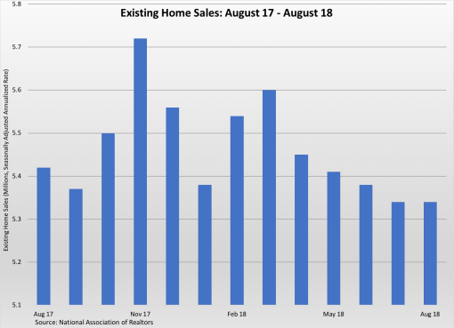Existing Home Sales Aug17-18 092118
