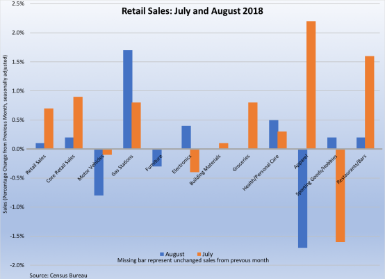 Retail Sales July-August 2018 091418