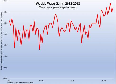 Wage Gains 2012-2018 090718