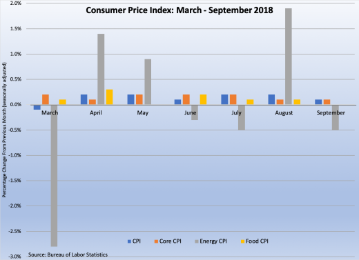 Consumer Prices Mar-Sep 18 101218