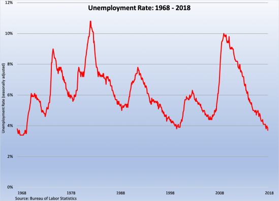 Unemployment Rate 1968=2018 100518