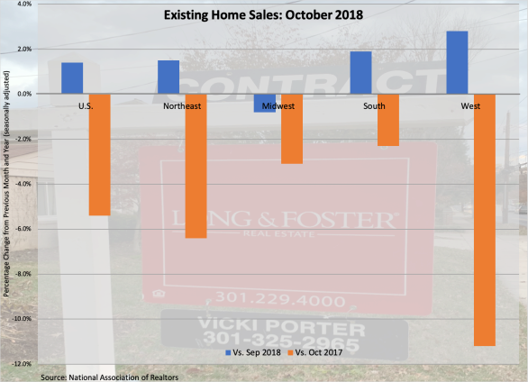 Existing Home Sales 112318