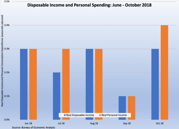 Income and Spending 113018