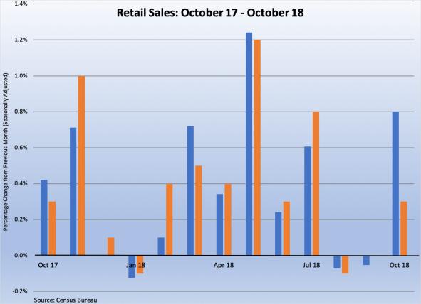 Retail Sales 2017-8 11162018