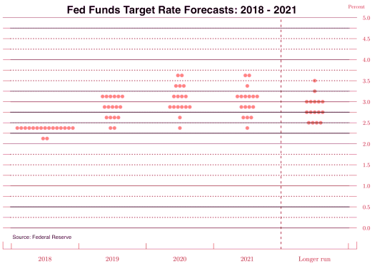 Fed Funds Target Rate Forecast.png