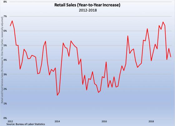 Retail Sales 2012-2018 121418