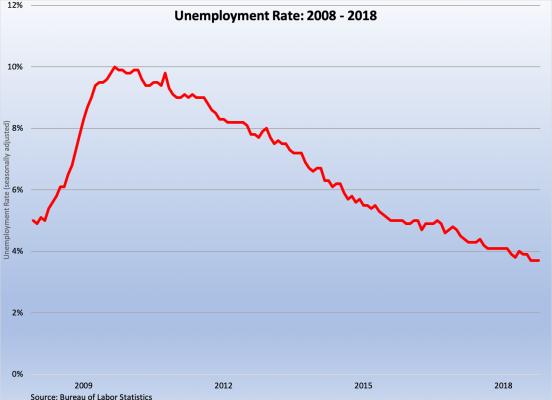 Unemployment Rate 2008-2018 120718