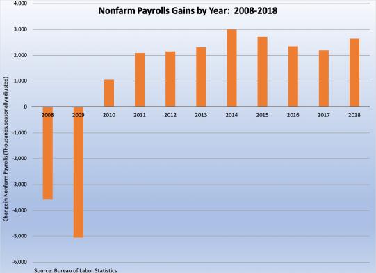 job gains 2008 - 2018