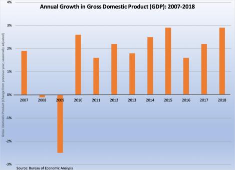 GDP 2007-2018 032919