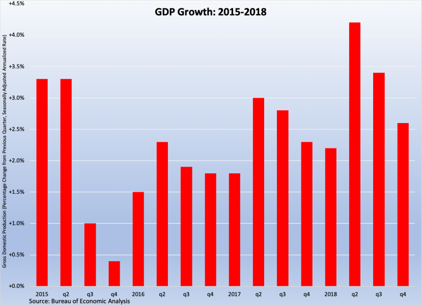 GDP Growth Slowed in Q4, Was Solid for 2018: February 25 – March 1