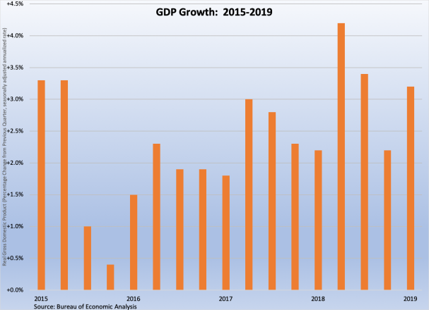 GDP Growth 2015-2019 042619