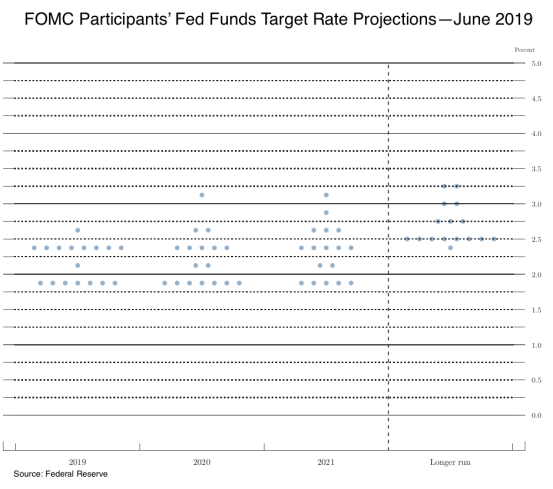 FOMC Projections June 2019 062119
