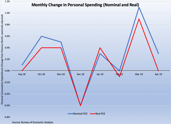 Personal Spending 2018-9 053119