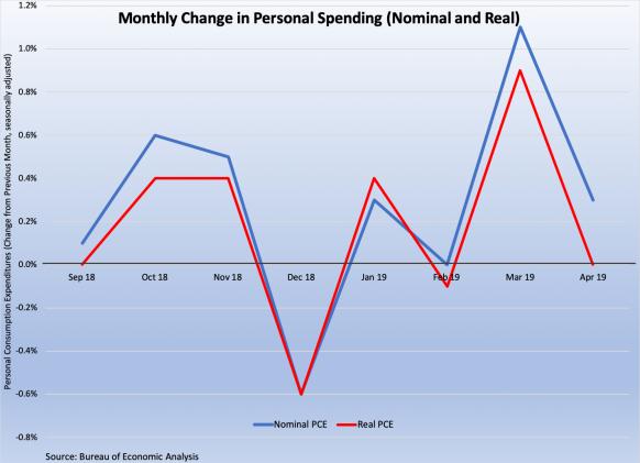 Personal Spending 2018-9 053119